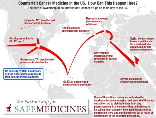 Counterfeit cancer medication