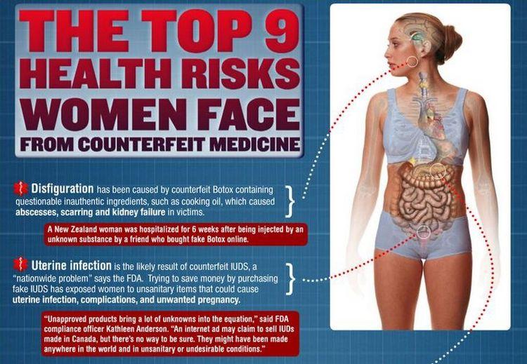 Top 9 Health Risks for Women