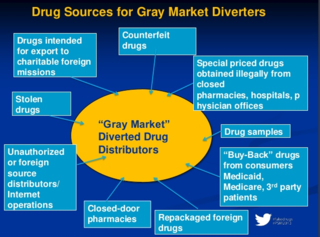 Gray Market Diverters