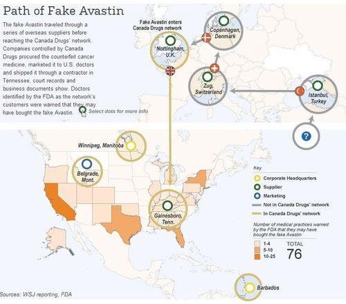 Path of Fake Avastin